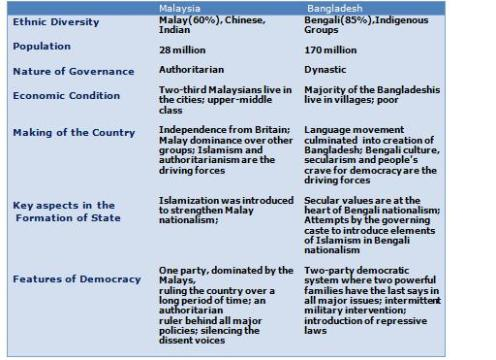 Similarities and Differences between Malaysia and Bangladesh