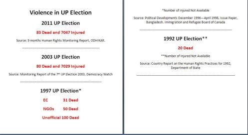 Violence in UP Election Since 1992