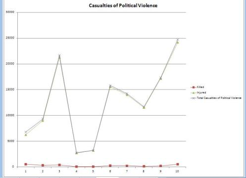 Casualties of Political Violence