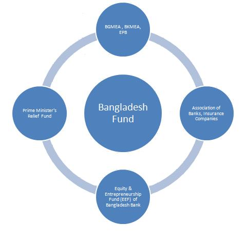 Bangladesh Fund