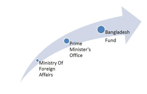 Management of Bangladesh Fund